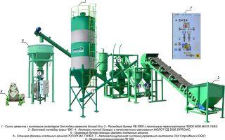 Производство цемента: оборудование + технология изготовления 2019