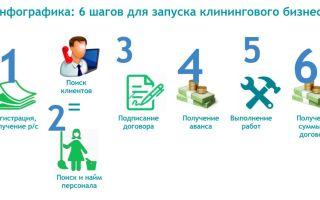 Бизнес-план клининговой компании: как открыть с нуля фирму по уборке помещений 2019