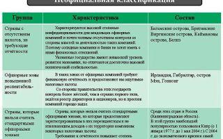 Что такое оффшорный счет — основные принципы и понятия, правила оформления для разных категорий лиц