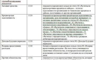 Как выглядит 1370 строка баланса на законодательном уровне