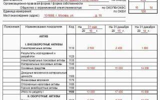 Промежуточный баланс при ликвидации — порядок действий и образцы документов 2020