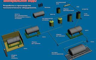 Производство минеральной воды: оборудование + технология изготовления 2020