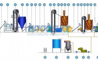 Производство подсолнечного масла: оборудование + технология изготовления 2019