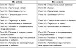 Бухгалтерский учет хозяйственных операций для формирования отчетности предприятия
