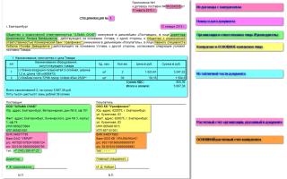 Образец спецификации к договору поставки — основные виды и правила оформления
