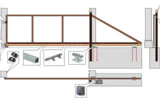 Производство откатных ворот: оборудование + технология изготовления 2020