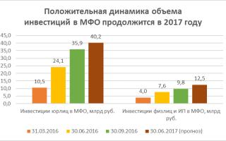 Инвестиции в мфо (мфк) 2019 как бизнес
