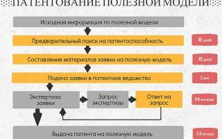 Как получить патент на изобретение в россии в 2020 году