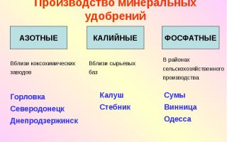 Производство удобрений: минеральных, азотных, фосфорных, калийных