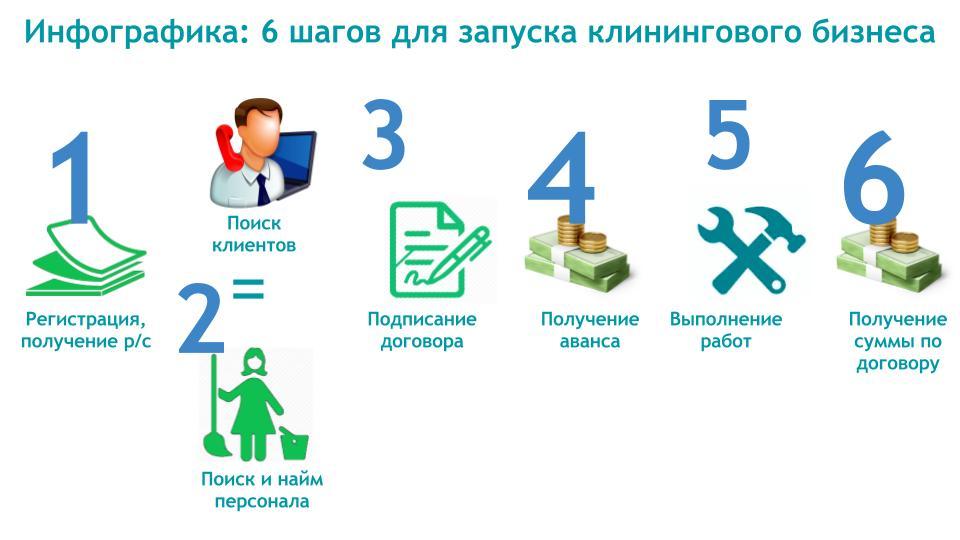 Руководства и бизнес планы клининговые услуги