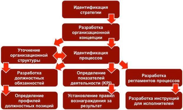 Создание и внедрение структуры бизнес-процессов в рамках хозяйствующего субъекта