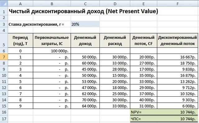 Пример расчета чистого дисконтированного дохода, предназначение и сложности