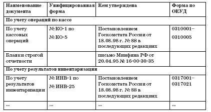 Кто утверждает формы первичных документов - нюансы использования унифицированных и свободных форм
