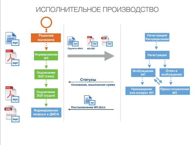 Полное описание реестра по исполнительным производствам и разбор законодательной базы