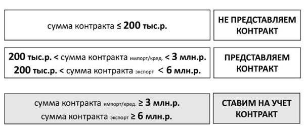 Образец паспорта сделки, главные нововведения в сфере валютного контроля и регулирования