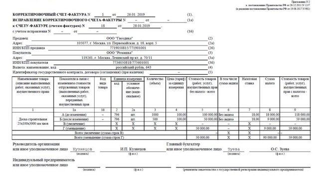 НДС по возврату товара от покупателя - порядок, законодательная база и действия в случае различий налогового периода