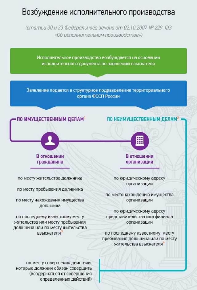 Как написать заявление судебным приставам - порядок, правила составления заявления и нормативного обеспечения