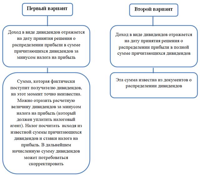 Формирование проводок по дивидендам для субъектов, выплачивающих деньги и их получателей
