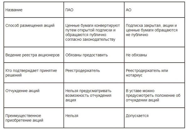 Чем отличается ООО от ЗАО: особенности создания и функционирования
