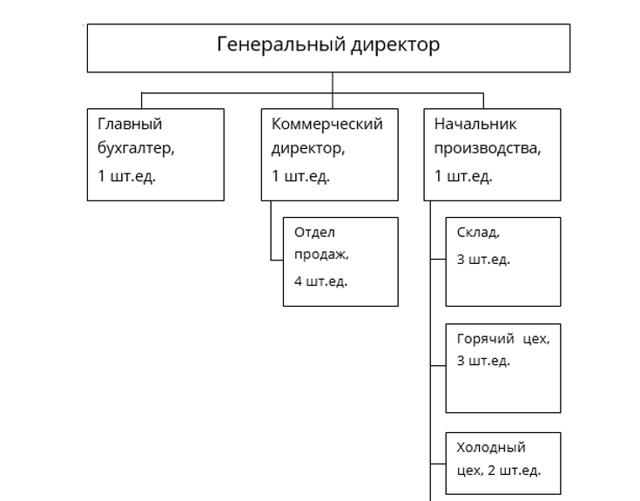 Этапы бизнес-плана - подробное описание структуры, подготовительного этапа и организации производства