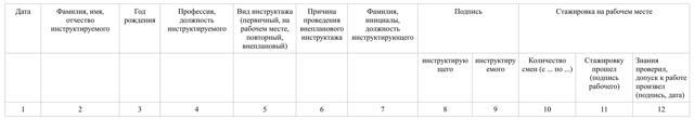 Журнал регистрации первичного инструктажа на рабочем месте - законодательная база, порядок ведения