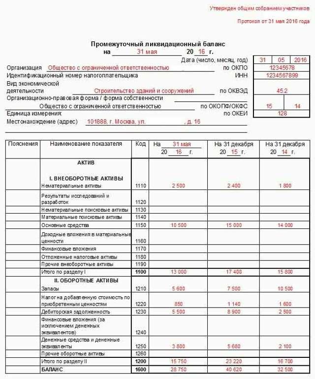 Промежуточный баланс при ликвидации - порядок действий и образцы документов 2019