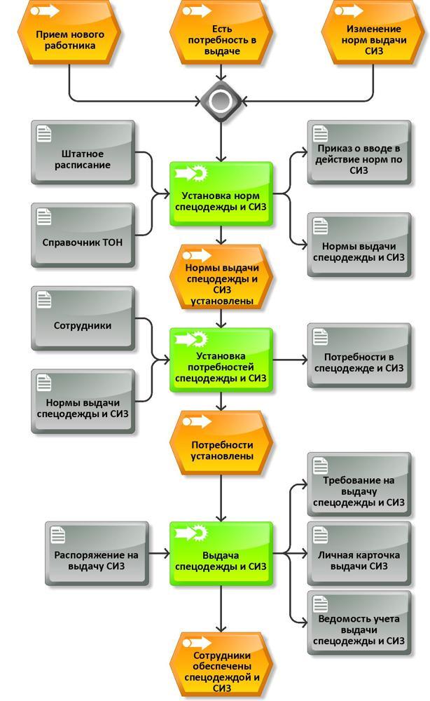 Образец заполнения личной карточки СИЗ - правила оформления, учет средств на предприятии