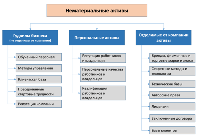 Классификация и примеры нематериальных активов, отражение в учете