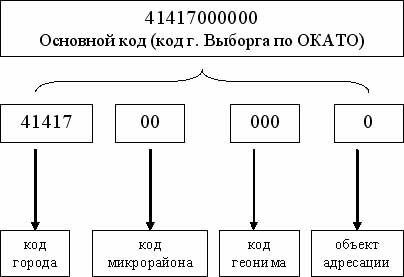 Как можно узнать ОКАТО по ИНН и другим данным объекта?