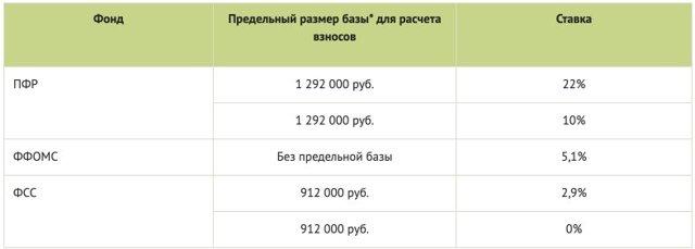Как рассчитать страховые взносы для ИП, юридических лиц и иностранцев