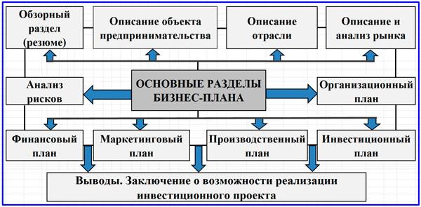 Структура инвестиционного проекта как основа для дальнейшего развития бизнеса