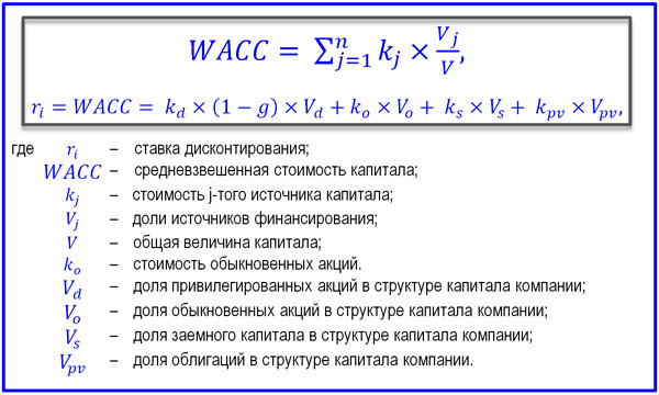 Как определить ставку дисконтирования в России и на Западе различными способами