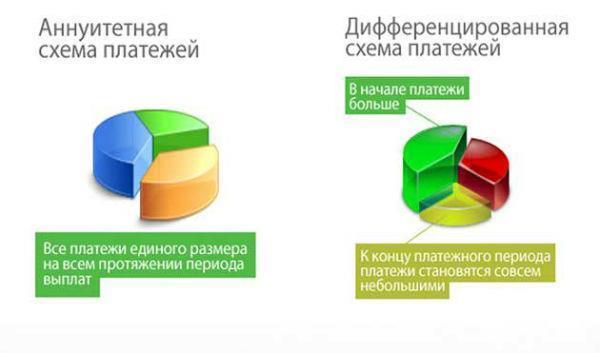 Выбор схемы расчетов по кредиту. Какая разница между дифференцированным платежом и аннуитетным