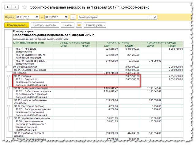 Составление декларации по налогу на прибыль и ее заполнение для чайников с примерами