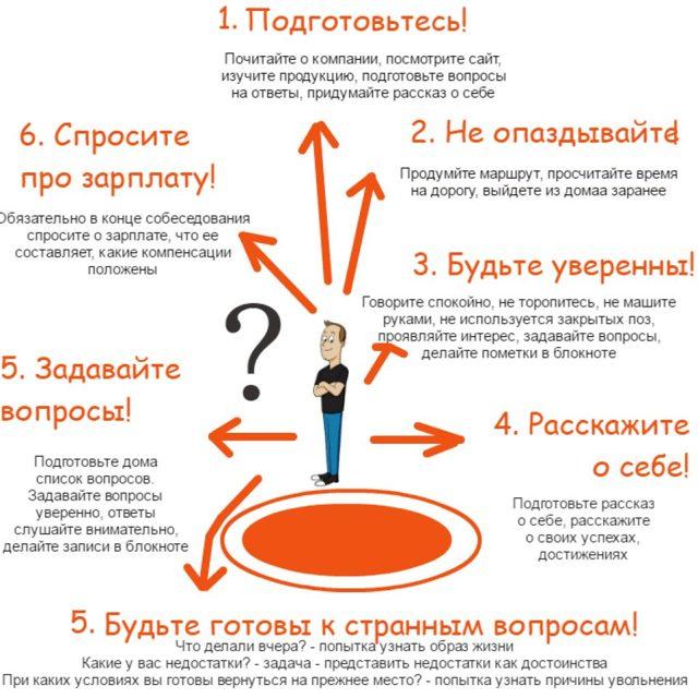 Ответы на собеседовании при приеме на работу - варианты ответов, правила поведения, типичные ошибки