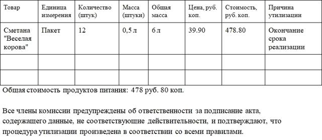 Порядок заполнения акта списания продуктов питания, образец документа, бухгалтерские проводки