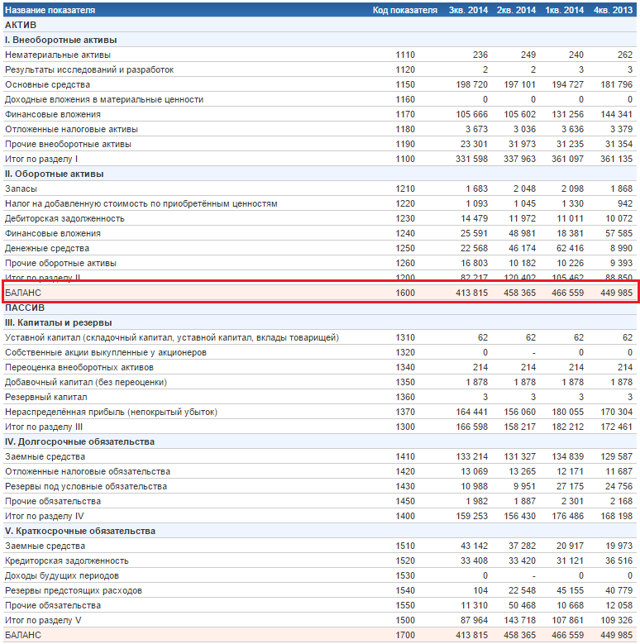 Оборачиваемость активов: формула расчета. Эффективность работы