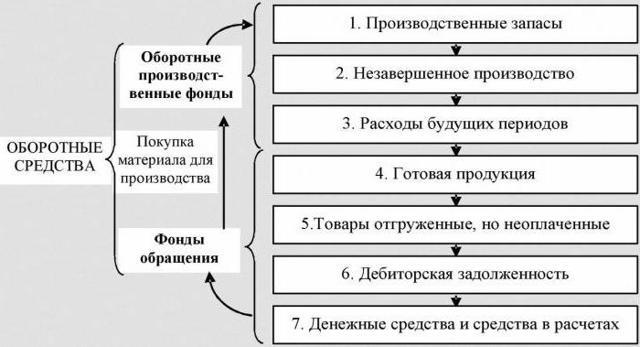 Коэффициент оборачиваемости оборотных средств характеризует динамичное развитие бизнеса