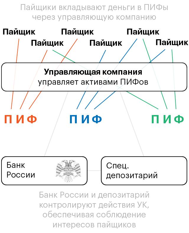 Паевой инвестиционный фонд Сбербанка - разновидности и правила инвестирования