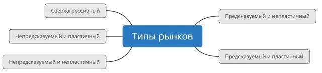 Пример стратегии продаж – формирование для успешного отдела сбыта
