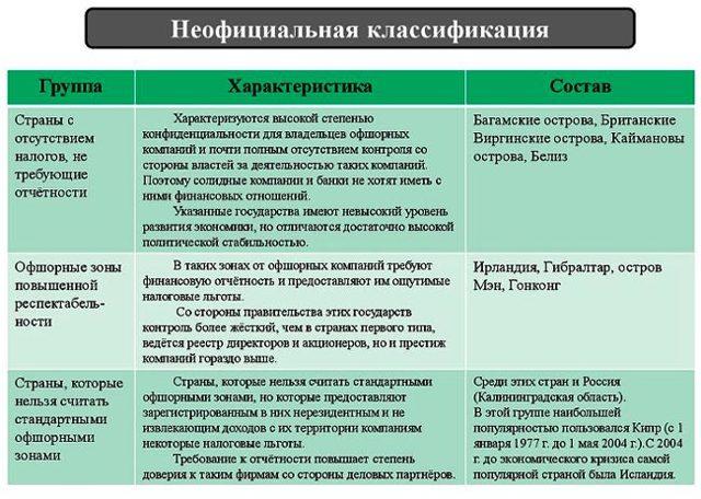 Что такое оффшорный счет - основные принципы и понятия, правила оформления для разных категорий лиц