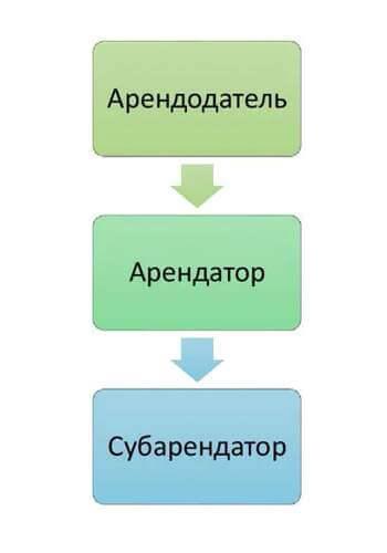 Договор субаренды земельного участка правила и советы