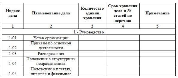 Номенклатура и порядок хранения документов в организации - что следует знать каждому руководителю
