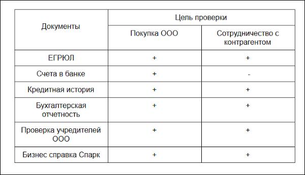 Проверить ООО по ИНН: основная информация, сведения о долгах, алгоритм поиска