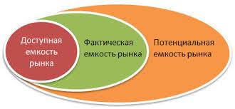 Чем определяется емкость рынка - конкретные факторы и поставленные цели