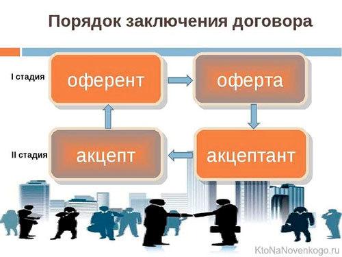 Что это акцептованные счета в финансово-экономических отношениях Российской Федерации
