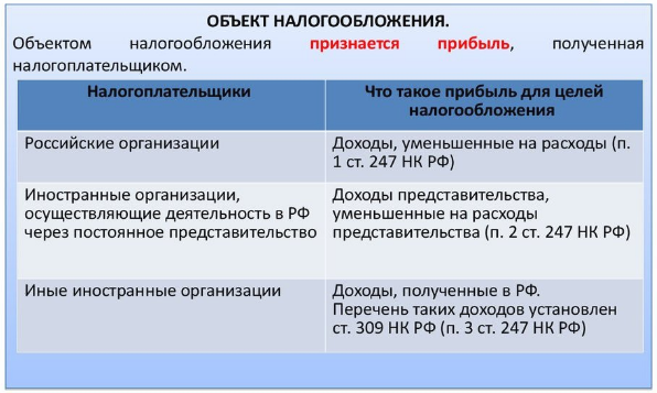 Как правильно посчитать налог на прибыль в России в 2016 году?